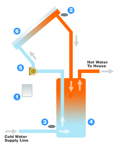How Solar Water Heaters Works Click Here